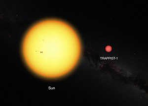 Comparison of relative sizes of our Sun and TRAPPIST-1